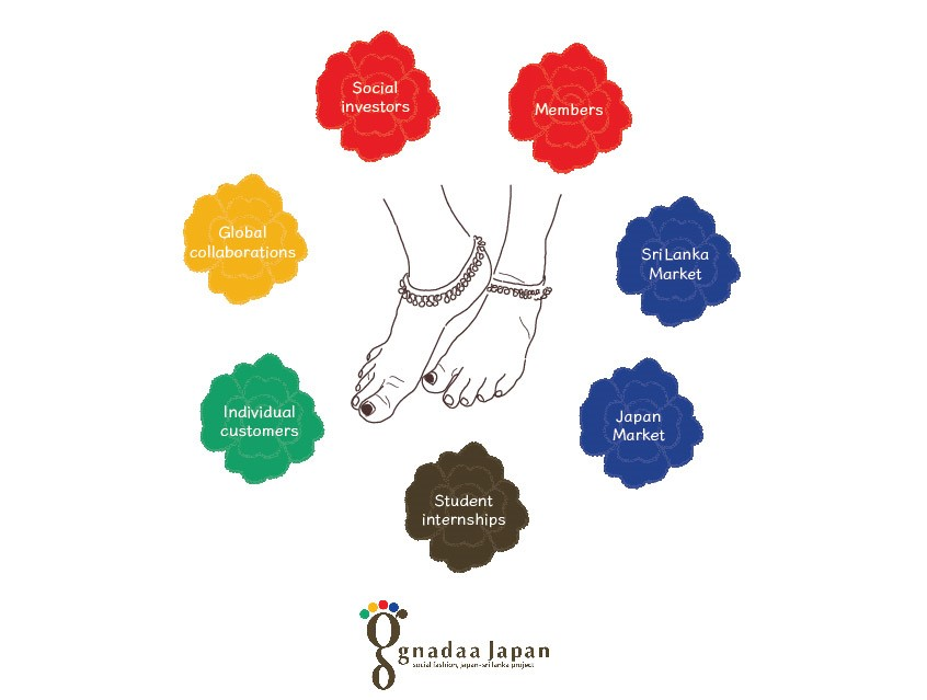 Gnadaa social business model