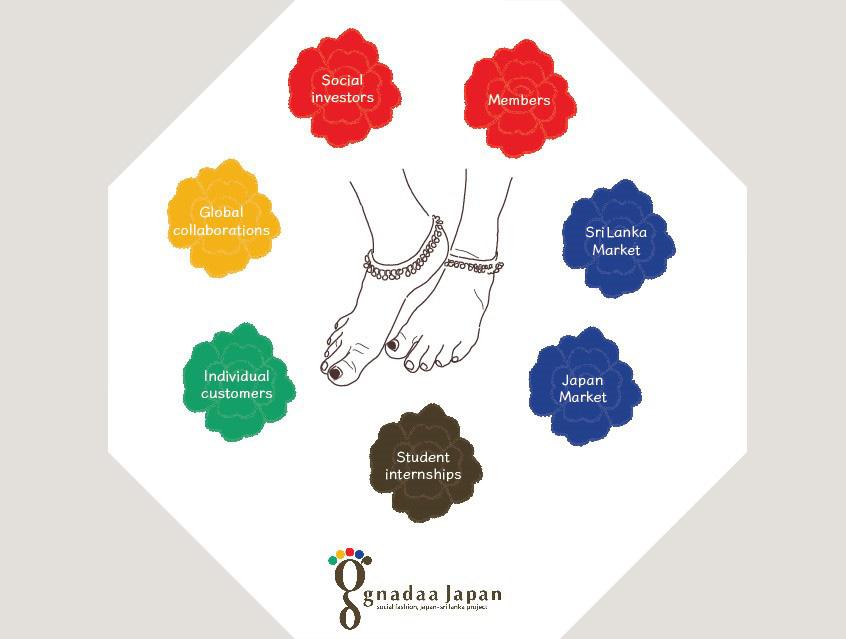 Gnadaa_social_model
